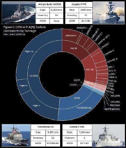 主要水面战斗舰数量