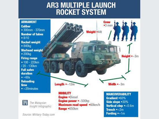 马来西亚否认向中国租借火箭炮:中国没有提出建议