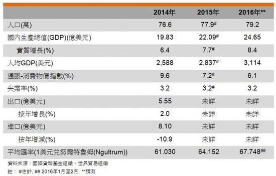不丹主要經濟指標