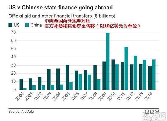 中美两国海外援助资金对比 图标制作:BBC