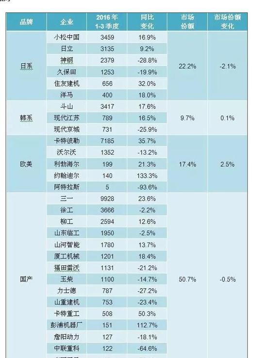 中国企业被指买爆日本制造 工程机械何时才能超车