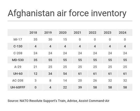 图片:美军从建阿富汗空军的时间表,可以看到各型机到位的时间。
