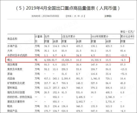 《2019年4月全国出口重点商品量值表》截图