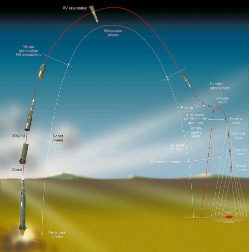 """美国""""潘兴2""""是第一种实战化的具备精确制导能力的弹道导弹"""