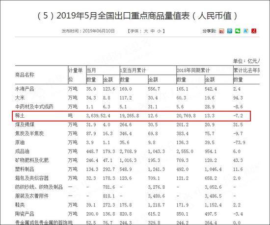 《2019年5月全国出口重点商品量值表》截图