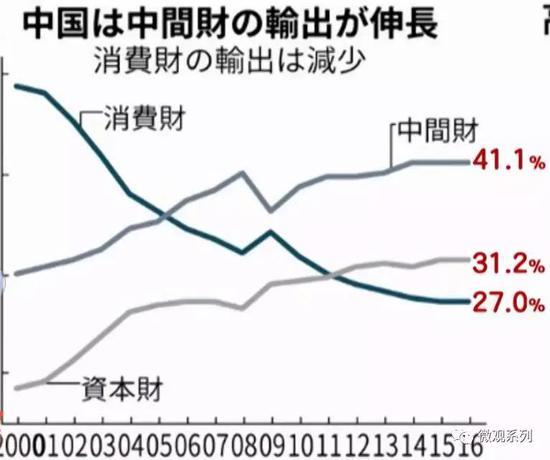 根据日本统计资料,从2000年到2016年