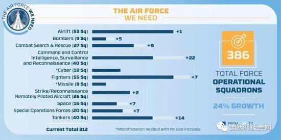 美空军部长公开要求扩军1/4 高层承认短期内难实现