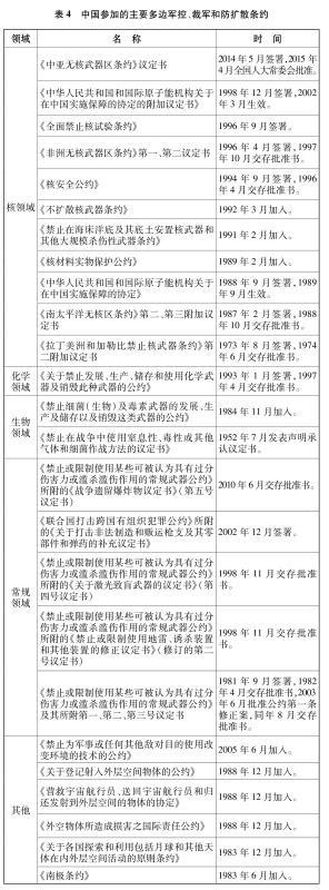 表4 中國參加的主要多邊軍控、裁軍和防擴散條約 新華社發
