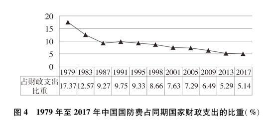 圖4 1979年至2017年中國國防費占同期國家財政支出的比重(%)新華社發
