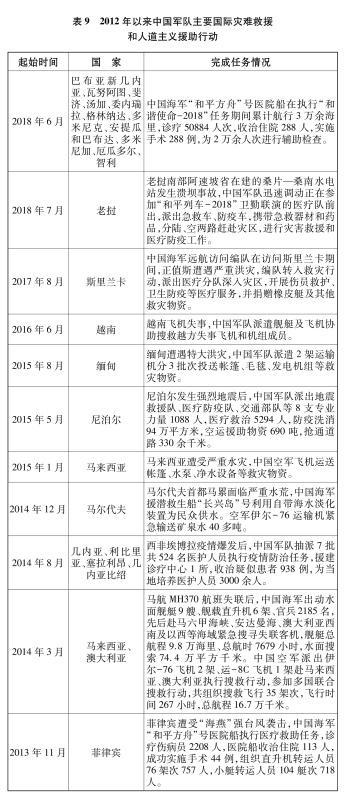 表9 2012年以來中國軍隊主要國際災難救援和人道主義援助行動 新華社發
