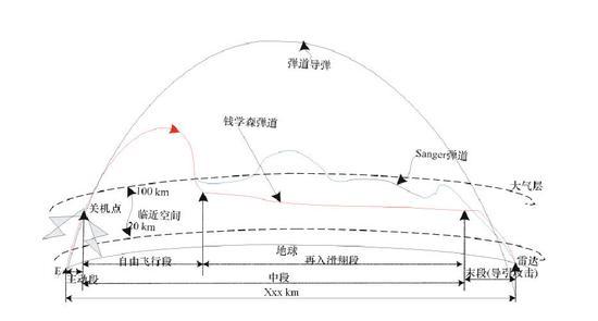 再入机动式弹道导弹飞行轨迹