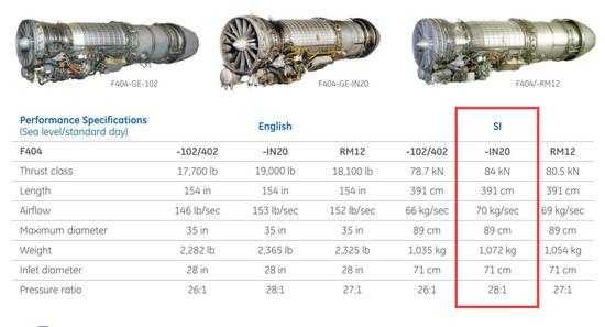 印巴战机竞赛:用上美国航发的LCA惨败 枭龙全面占优