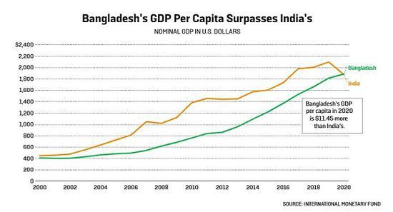 2020破烂印度人均gdp_印度近几年gdp增速
