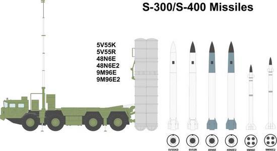 ▲就弹种而言,S-300和S-400完全一致