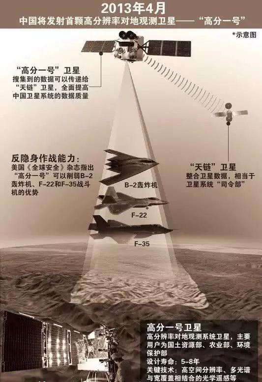 中国侦察卫星只能追踪航母?还能监控全球军事调动