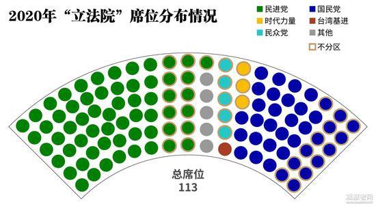 """台湾""""立委""""选举:民进党61席过半 国民党38席"""