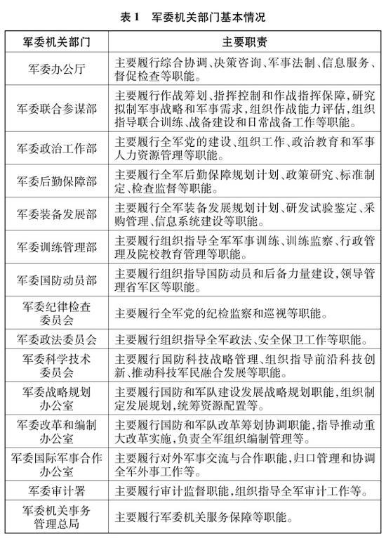 表1 軍委機關部門基本情況 新華社發