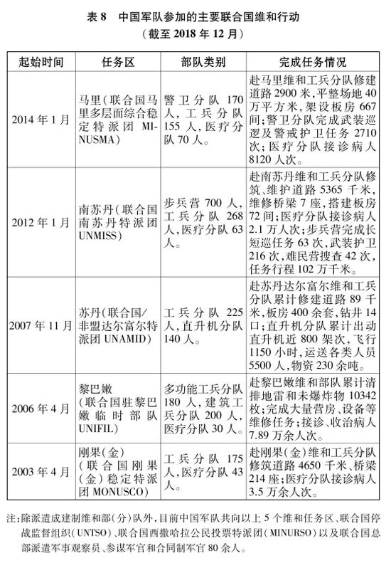 表8 中國軍隊參加的主要聯合國維和行動(截至2018年12月)新華社發