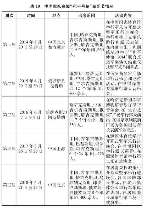 """表10 中國軍隊參加""""和平號角""""軍樂節情況 新華社發"""