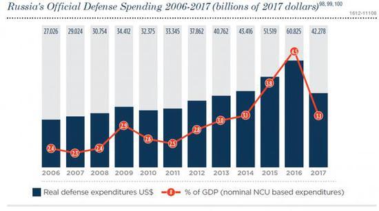 ▲过去12年中俄罗斯军费及其占GDP比重的走势图