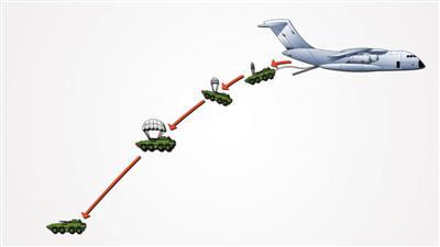 运-20空投09式步兵战车想象图