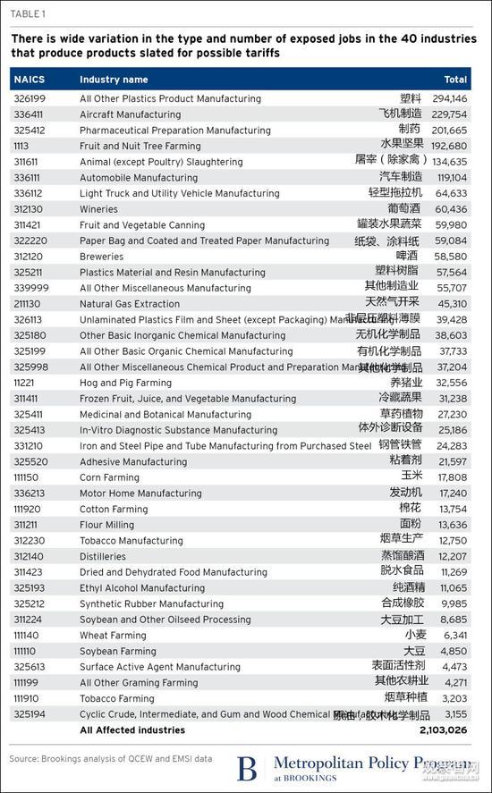 美智库:贸易战中国若火力全开 美会被打成筛子(图)华人城防屏蔽页面