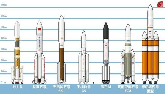 日中美俄欧主要重型远运载火箭对比