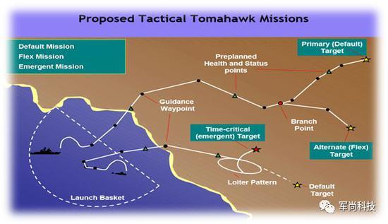 图为战术战斧任务规划能力示意图,请注意下方航路的盘旋区设定