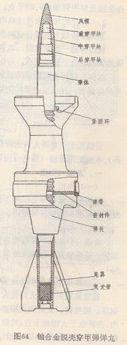 ▲86滑使用的贫铀弹图示(图片来源:网络)