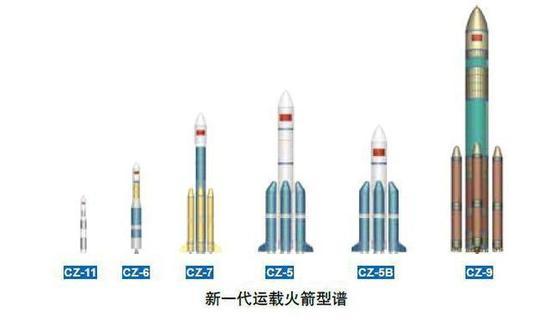 从长征5号到长征九号的最新中国火箭型谱