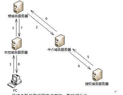 根域名服务器工作原理示意图(图片来源:m.shangxueba.com)