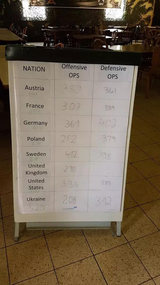 攻势行动和防御行动分数,缺英国的防御行动分数