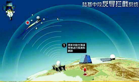 美军再造高空反导武器多次试射 欲时刻截胡我东风26