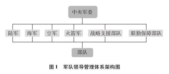 圖1 軍隊領導管理體系架構圖新華社發