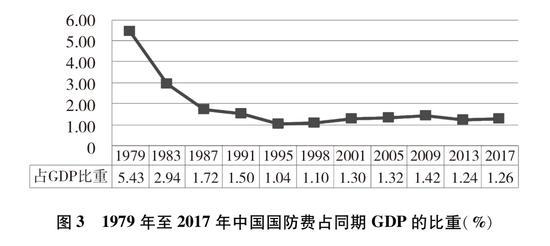 圖3 1979年至2017年中國國防費占同期GDP的比重(%)新華社發