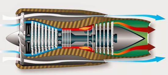 涡扇发动机进气分2圈,外面白色一圈流量和内圈蓝色流量比值叫涵道比