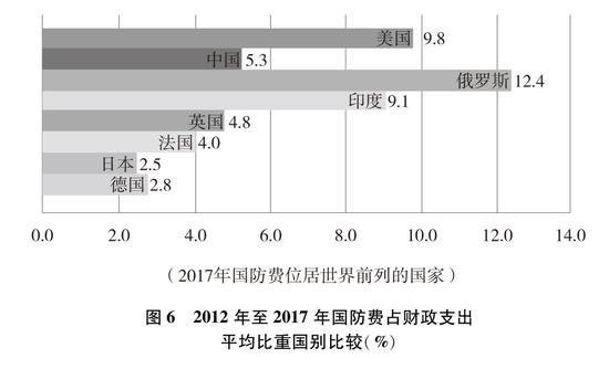 圖6 2012年至2017年國防費占財政支出平均比重國別比較(%)新華社發
