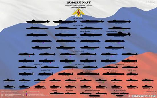 图注:俄罗斯潜艇排布图