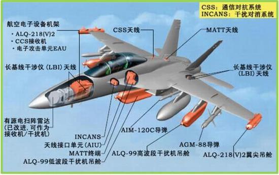 EA-18G任務載荷示意圖