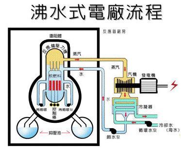 中国新型反应堆领先美军两代 为什么不能应用于国产核航母
