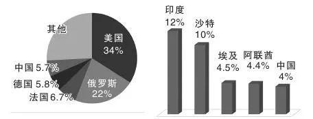 5大武器出口国(左)和进口国(右)占全球贸易百分比
