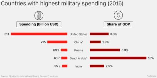 英媒评中国军费预算增长8.1%:触动邻国神