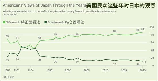 历年来美国民众对日本的好感度(图表来自盖洛普,观察者网汉化)