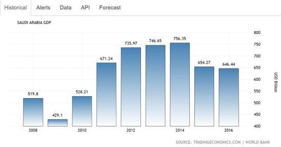 ▲沙特GDP走势