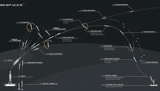 此次火箭复杂的回收过程