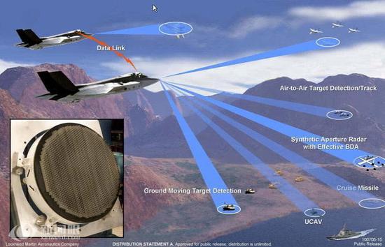 低可截获功能是隐身战机雷达的核心