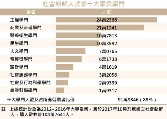 台湾社会新鲜人就业十大专业 图自台媒