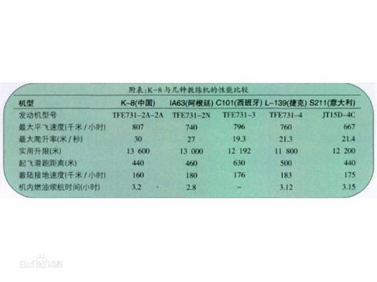 中国L15高教机目前处境如何:赢了技术却输了市场