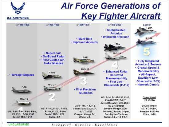 美俄就战斗机分代达成默契 歼20刚服役就落后一代?