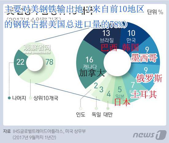 中美贸易战还没打韩国却先急坏 反制措施适用韩产品